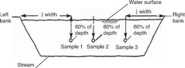 Waterquality sampling 831 Sampling river water - Hydrology