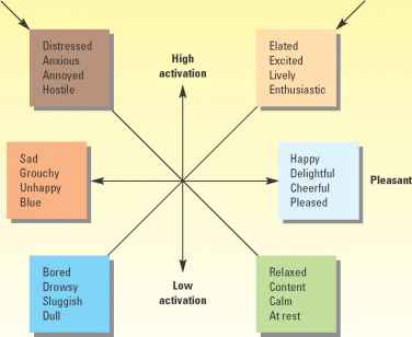 Categorical Model Psychology