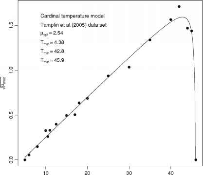 Coli Cardinal Temperature